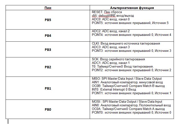 Таблица дополнительных функций пинов attiny13